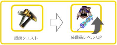 装備レベルアップの画像