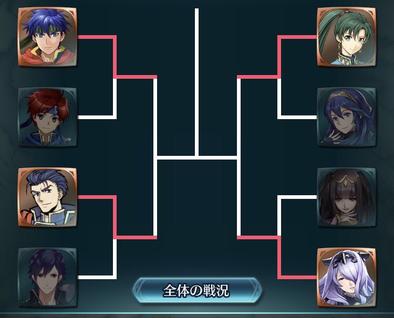 投票大戦のトーナメント画像