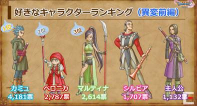 好きなキャラクター異変前ランキング結果の画像