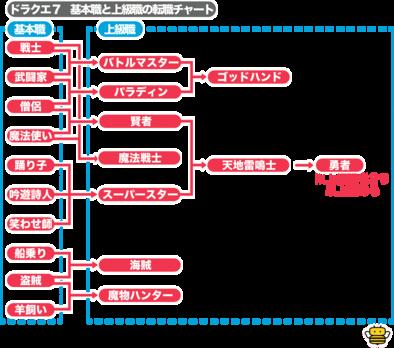 ドラクエ 7 職業 【ドラクエ7(DQ7)】職業一覧|ゲームエイト
