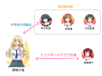 野崎夕姫の簡易相関図