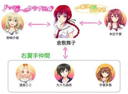 倉敷舞子の相関図