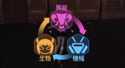 【崩壊3rd】相性