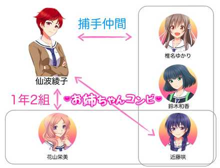 仙波綾子の相関図