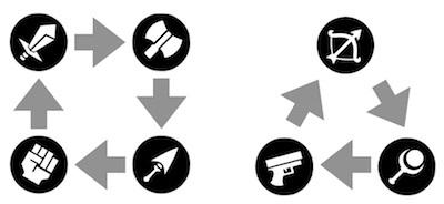武器系統の相性関係の画像