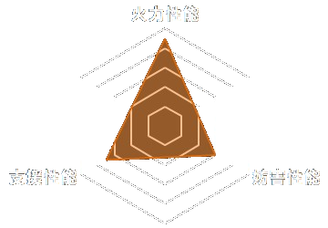 影騎士・月輪のステータスグラフ