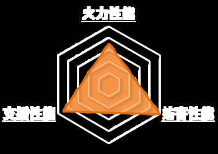 諸葛孔明・星詠の朔夜のステータスグラフ