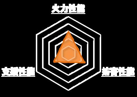 桜火輪舞曲のステータスグラフ