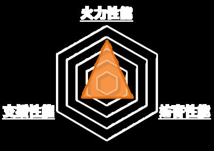 戦乙女・凱旋のステータスグラフ