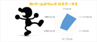 Mr.ゲーム&ウォッチのステータス