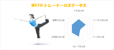 WiiFitトレーナーのステータス