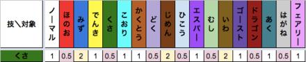 くさ技のタイプ相性表