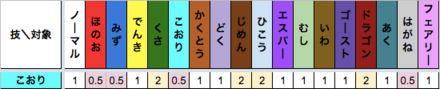 こおり技のタイプ相性表