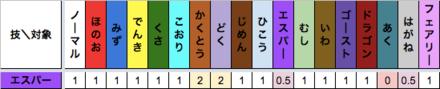 エスパー技のタイプ相性表