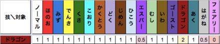 ドラゴン技のタイプ相性表