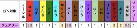 フェアリー技のタイプ相性表