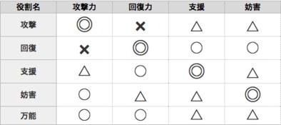 パラメーター比較表1