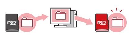SDカードの解説画像