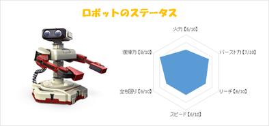 ロボットのステータス画像