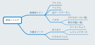 ドラクエ ジョーカー 3 プレゼント コード