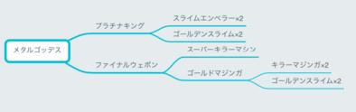 ジョーカー 配合 ドラクエ 表 3 【DQMJ3】ドラクエジョーカー3プロフェッショナル極限攻略
