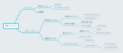 ドラクエ ジョーカー 3 配合 表