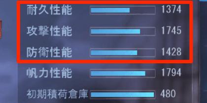 耐久/攻撃/防衛性能