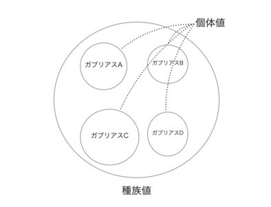 3値の説明