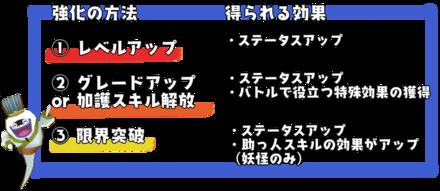 キャラ強化の方法(妖怪).png