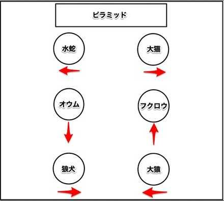 石像の配置図