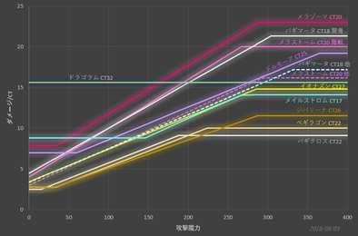ダメージ/CTの表