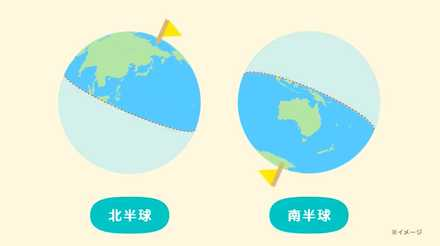 北・南半球から選べる