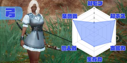 弓クラス性能チャート