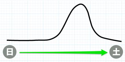 どうぶつの森 株価 変動パターン