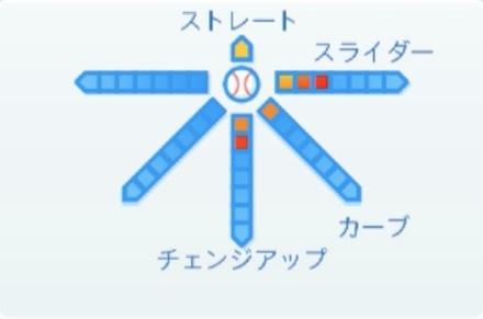 古川侑利の球種