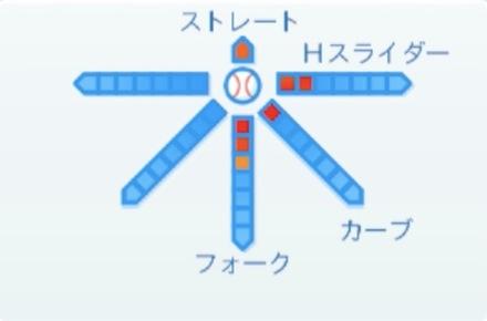 鈴木翔太の球種