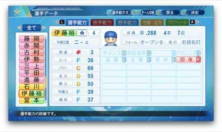 伊藤裕季也のステータス画像