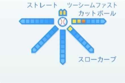 松本航の球種