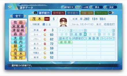 茂木栄五郎のステータス画像