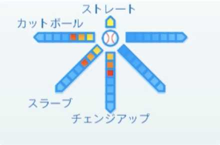 松井裕樹の球種