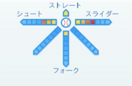 田中靖洋の球種