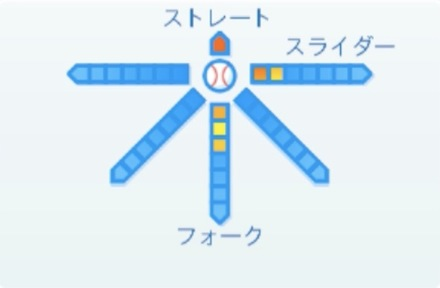 渡邉啓太の球種