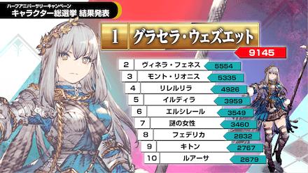 キャラクター総選挙結果
