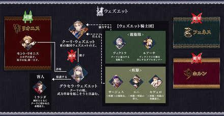 ウェズエット相関図.jpg