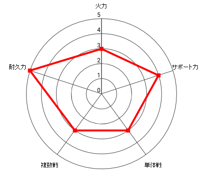 タンクトップマスターの能力レーダー
