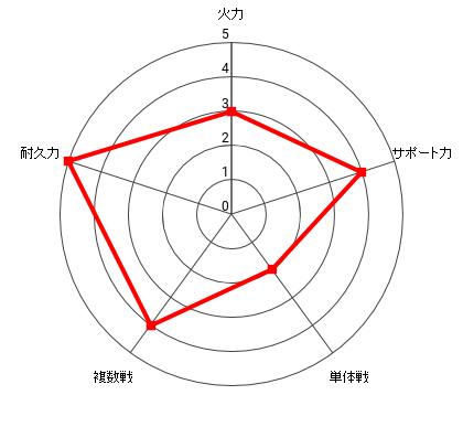 メルザルガルドの能力レーダー