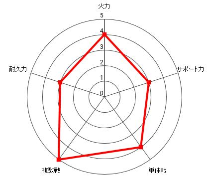 アトミック侍の能力レーダー