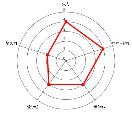 ジェノスの能力レーダー
