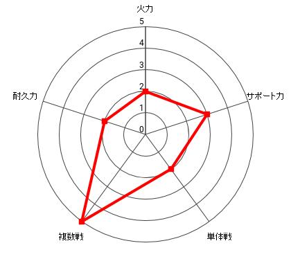地獄のフブキの能力レーダー