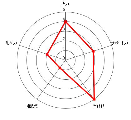 イナズマックスの能力レーダー